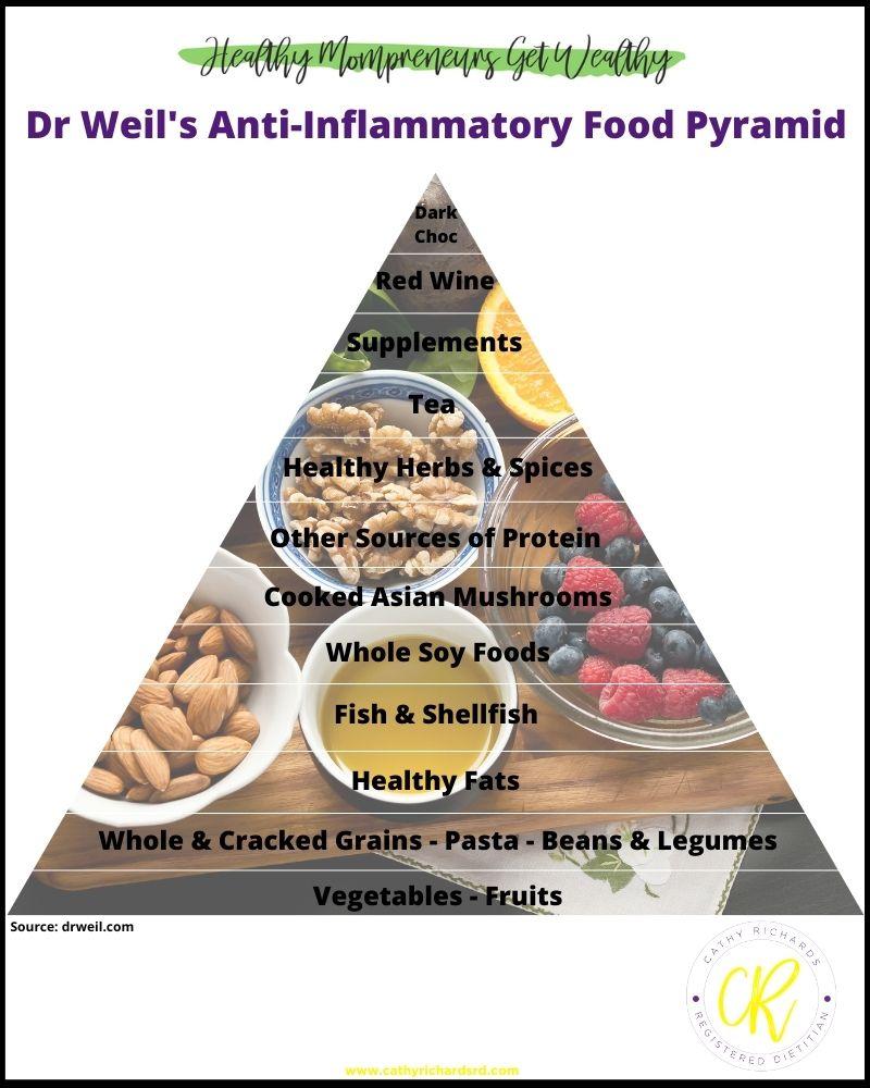 Dr Weil's Anti-Inflammatory Food Pyramid